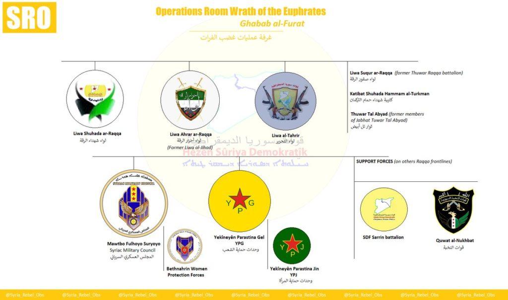 Garis komando pasukan koalisi Amerika di Raqqa Suriah